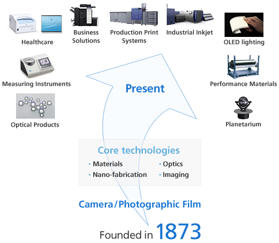 Camera / Photographic Film Founded in 1873, Core technologies - Materials, Nano-fabrication, Optics Imaging Present - Optical Products, Measuring Instruments, Healthcare, Business Solutions, Production Print Systems, Industrial Inkjet, OLED lighting, Performance Materials, Planetarium