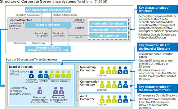 Structure of Corporate Governance Systems (As of June 17, 2016)