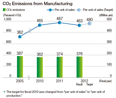 CO2 Emissions from Manufacturing