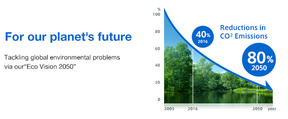 "For our planet's future Tackling global environmental problems via our ""Eco Vision 2050"""