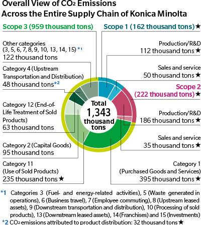 Overall View of CO2 Emissions Across the Entire Supply Chain of Konica Minolta