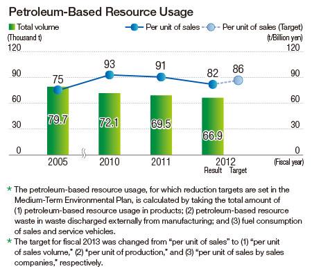 Petroleum Based Plastics images