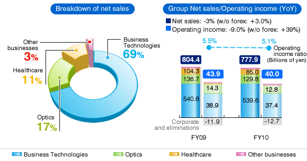 Breakdown of net sales, Group Net sales/Operating income