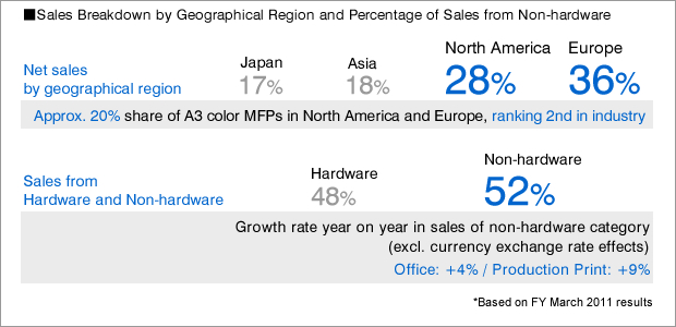 Sales Breakdown by Geographical Region and Percentage of Sales from Non-hardware
