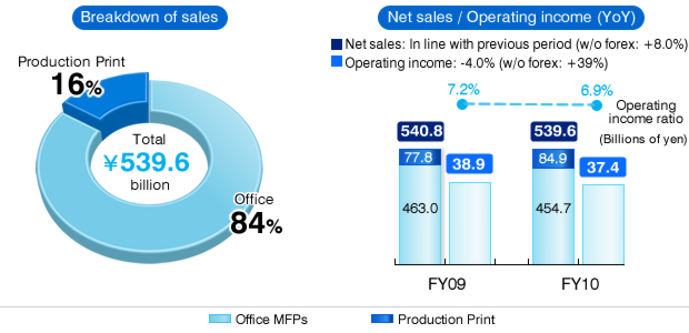 Breakdown of sales, Net sales/Operating income
