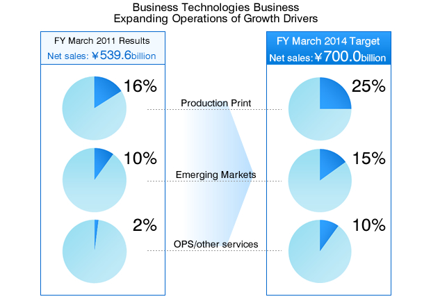 Business Technologies Business Expanding Operations of Growth Drivers