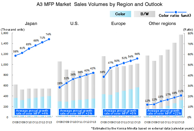A3 MFP Market Sales Volumes by Region and Outlook