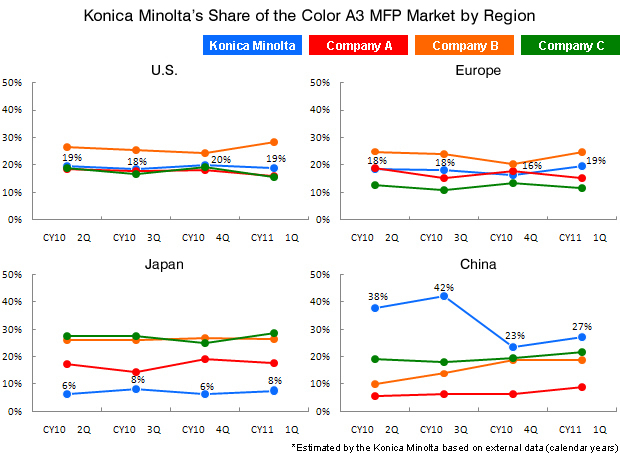 Konica Minolta's Share of the Color A3 MFP Market by Region