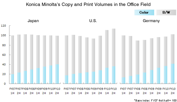 Konica Minolta's Copy and Print Volumes in the Office Field