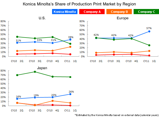 Konica Minolta's Share of Production Print Market by Region