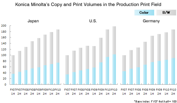 Konica Minolta's Copy and Print Volumes in the Production Print Field