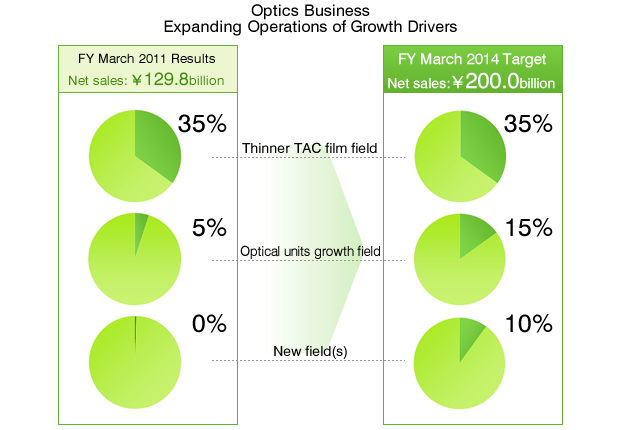 Optics Business Expanding Operations of Growth Drivers