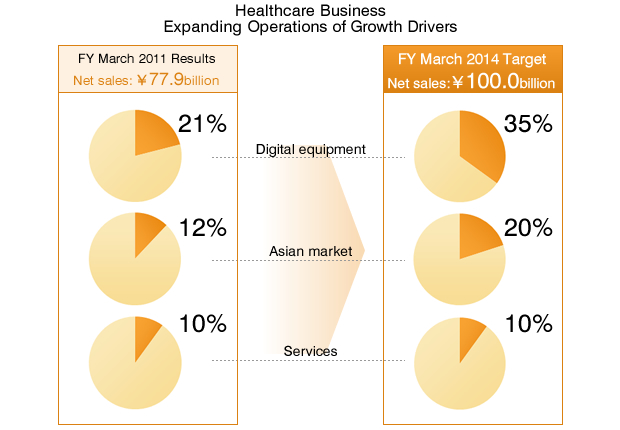 Healthcare Business Expanding Operations of Growth Drivers