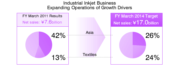 Industrial Inkjet Business Expanding Operations of Growth Drivers