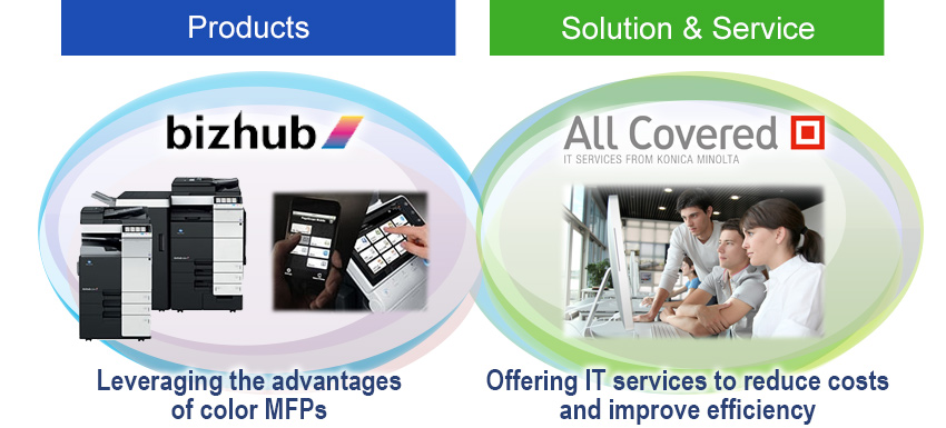 【Products】Leveraging the advantages of color MFPs 【Solution & Service】Offering IT services to reduce costs and improve efficiency