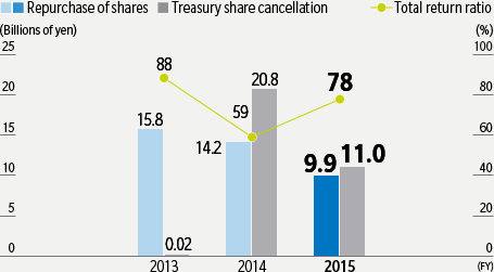 Repurchase of shares and Treasury share cancellation / Total return ratio