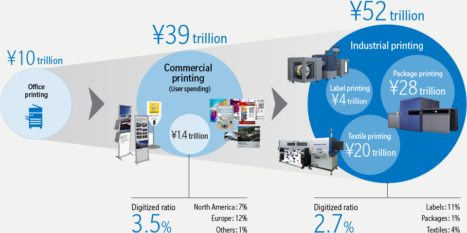 Commercial and Industrial Printing – Market Size