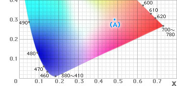 Let S Look At Some Color Spaces 183 183 183 Iii Precise Color
