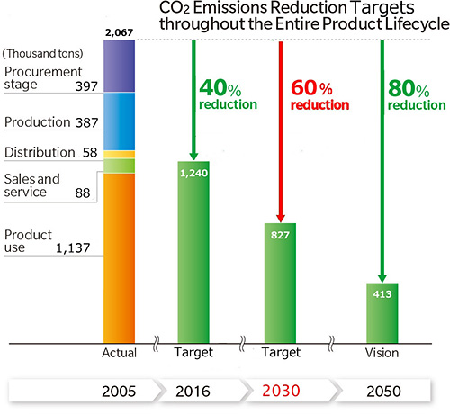CO2 Emissions Production Targets throughout the Entire Product Lifecycle