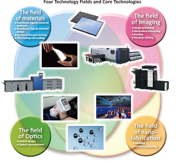 Four Technology Fields and Core Technologies