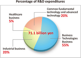 Percentage of R&D expenditures