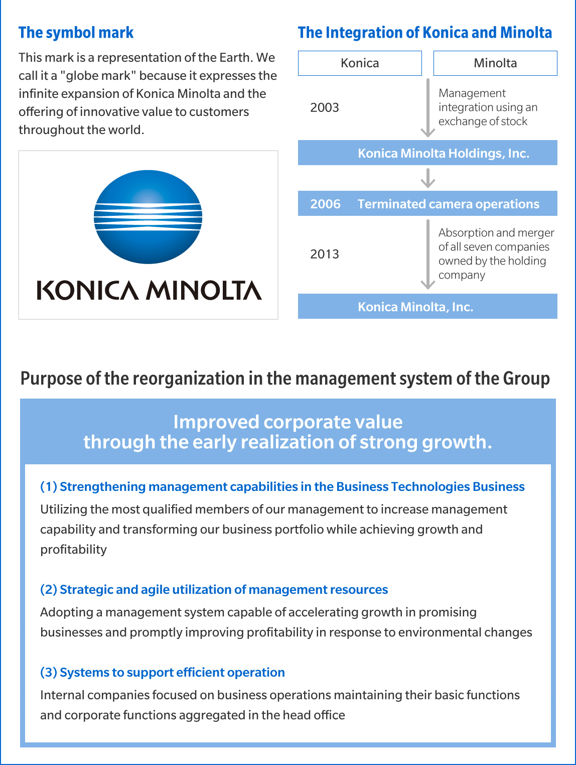 The symbol mark and The Integration of konica Minolta