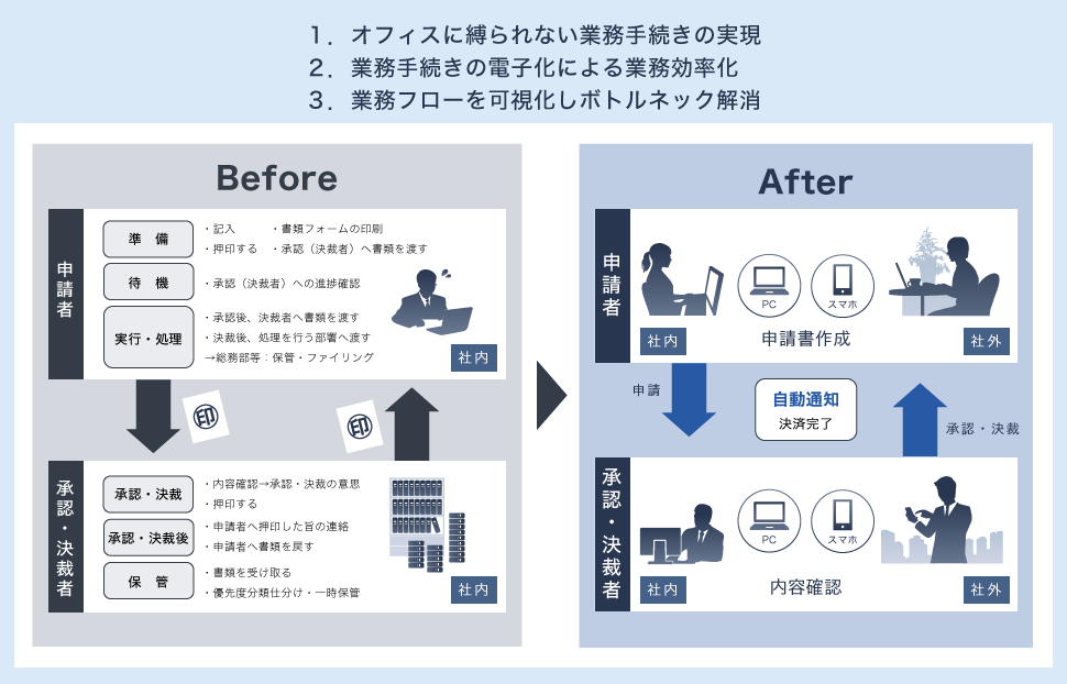 Before/Afterの図
